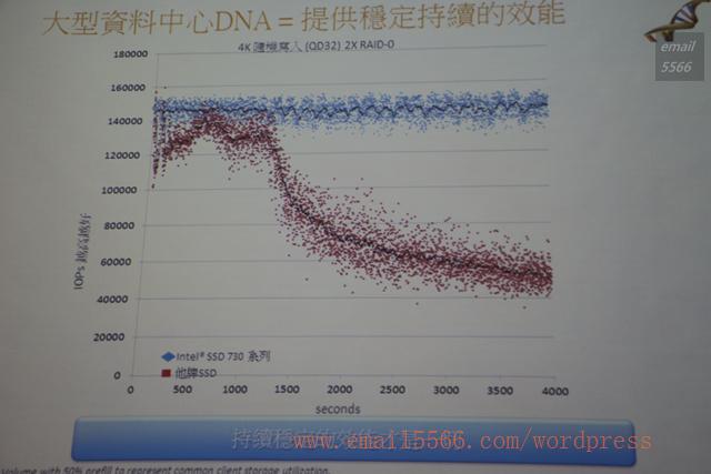 IMG_4723 intel 極速效能解禁-k版 ssd 730體驗會 Intel 極速效能解禁-K版 SSD 730體驗會 IMG 4723