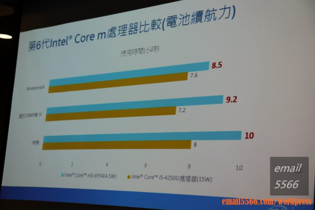 IMG_3461 第6代Intel Core處理器-Intel嚴選觸控輕薄新筆電體驗會 第6代Intel Core處理器-Intel嚴選觸控輕薄新筆電體驗會 IMG 3461 640x427