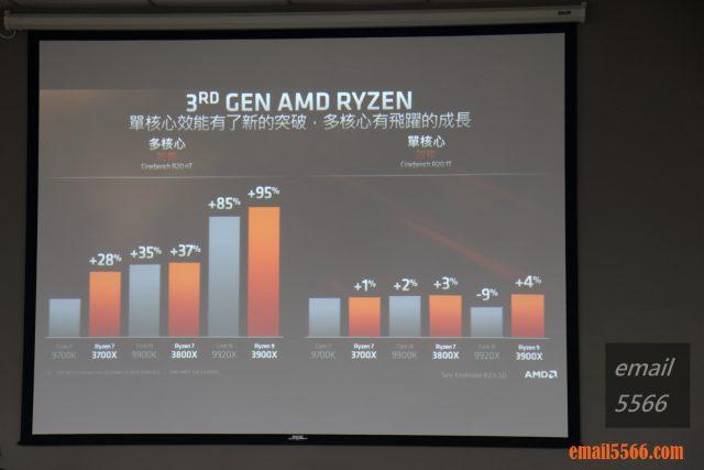 AMD3代 INTEL9代 單核多核運算比較