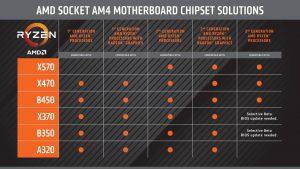 新舊 AM4 主板支援表