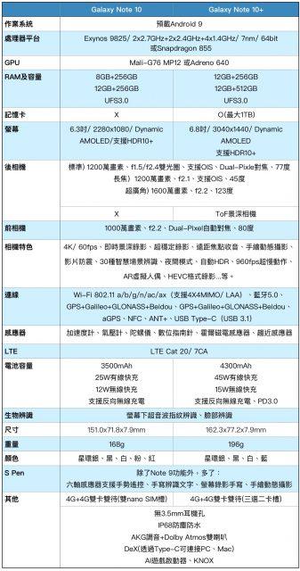 Galaxy Note 10及Note 10+ 規格表