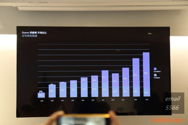 台灣Dyson總代理 有線無線市占率-恆隆行