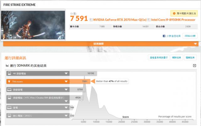 GIGABYTE AERO 15 X9 AI智慧筆電-3DMark Fire Strike Extreme 測試
