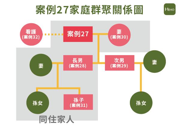 武漢肺炎案例27家庭群聚感染圖