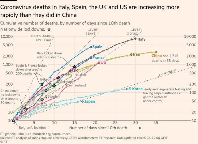 武漢肺炎-美國現在死亡數也急遽上升, 曲線看起來很有可能步上義大利的後塵 武漢肺炎 武漢肺炎守不住-武漢2020年01月23號10點 封城 3ekdvUql