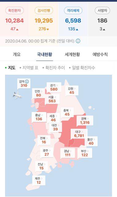 南韓今日再創新低, 確診數47人-更新20200406 武漢肺炎 武漢肺炎守不住-武漢2020年01月23號10點 封城 X51asY7 381x640