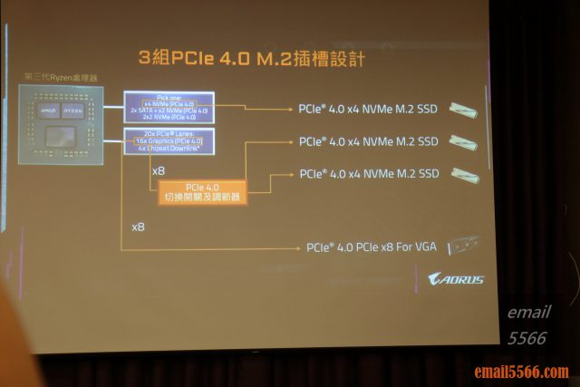 2020 AORUS x AMD 玩家體驗會-使用兩組NVMe PCIe 4.0 x4供M.2 SSD使用