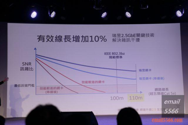 瑞昱Realtek 2.5GbE乙太網路 有感體驗會-有效線長增加10%