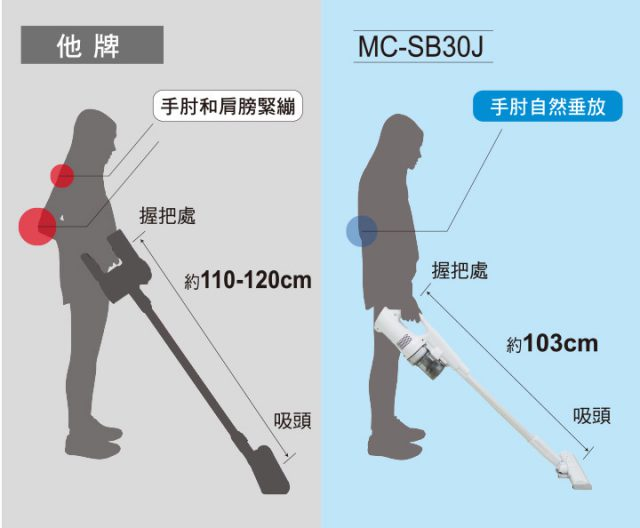 Panasonic MC-SB30J 無線吸塵器-極致輕巧1.6kg、女性/小朋友 輕鬆打掃-打掃時手肘可以自然的垂放,減少提握動作的負擔