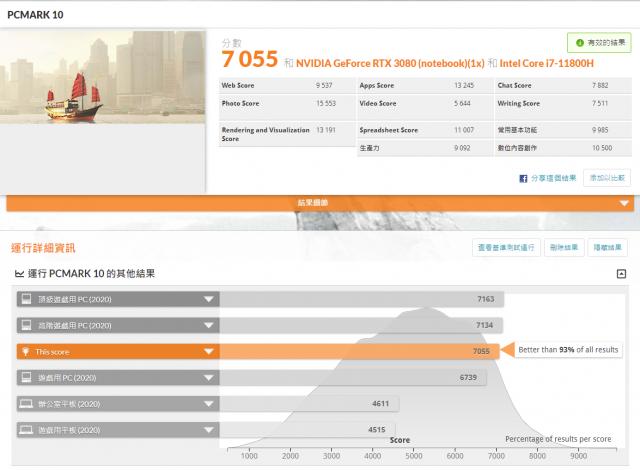 技嘉 AORUS 15P 極速神鷹 電競筆電 開箱-3080顯卡電競、360Hz螢幕更新-PCMark 10 綜合效能測試